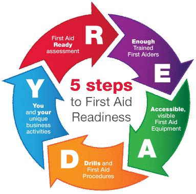 A Free Printable First Aid Guide Nursing First aid for